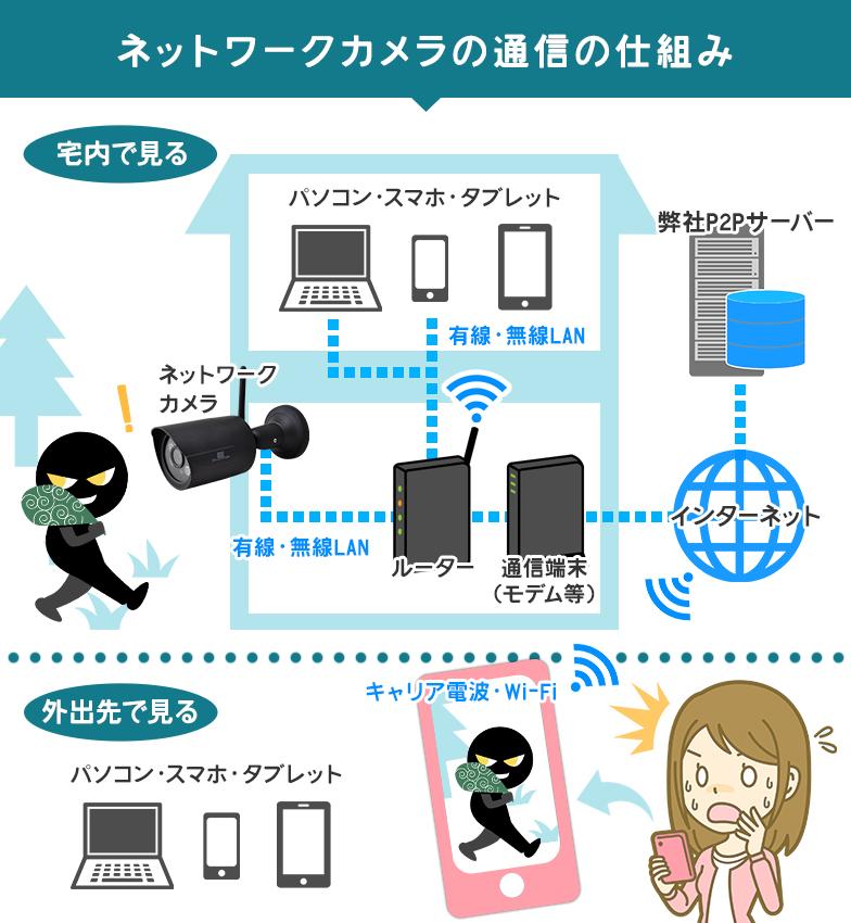 ネットワークカメラの通信方法